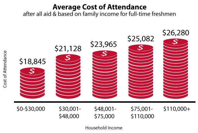 avg cost of attendance
