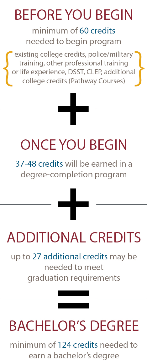 How degree-completion works