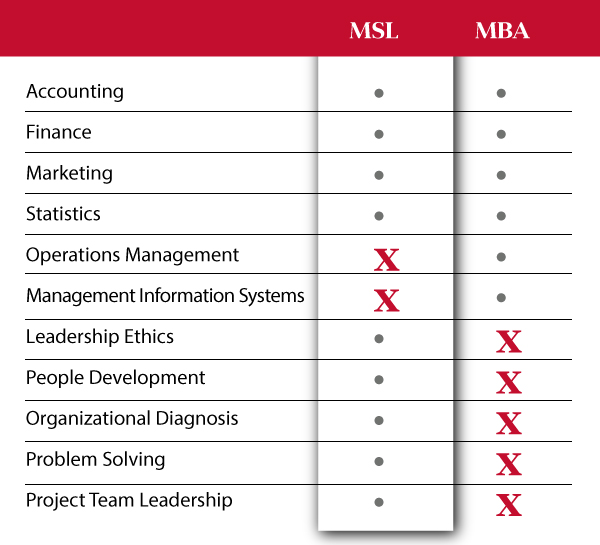 Course Comparison MSL vs MBA